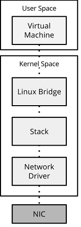 NFV and The Native Linux Datapath