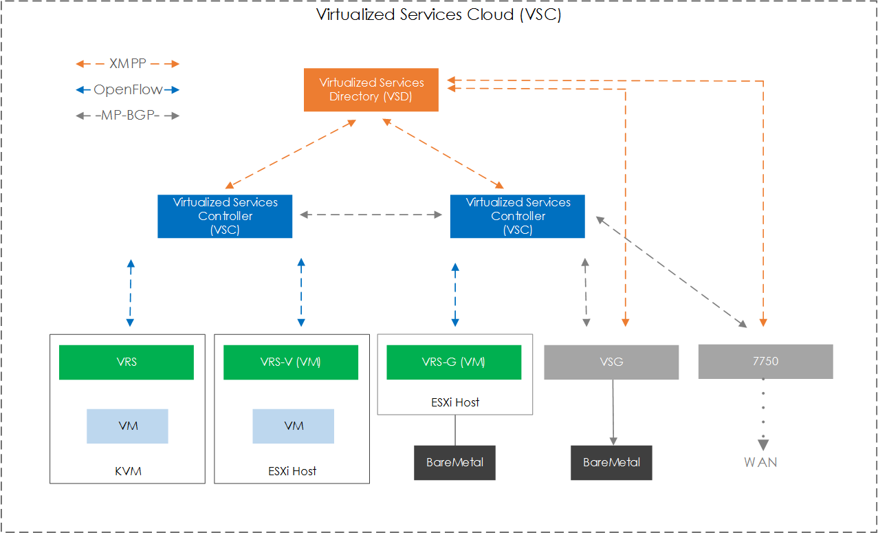 Nuage Networks: What is VCS (Virtualized Cloud Services)?