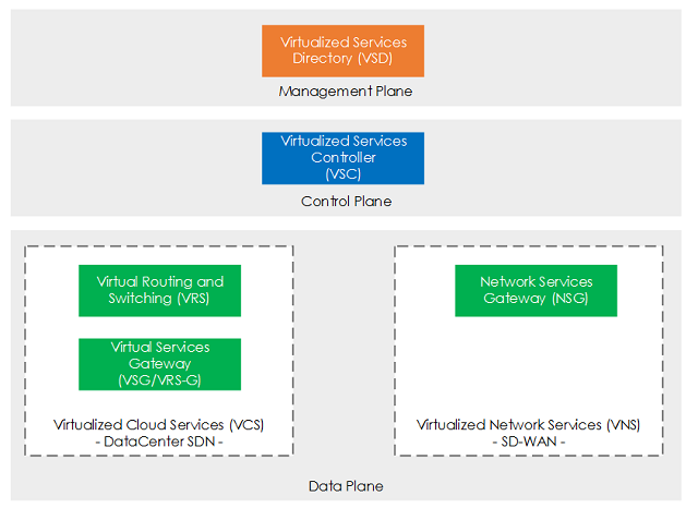 A 1000ft View into Nuage VSP (Virtualized Services Platform)