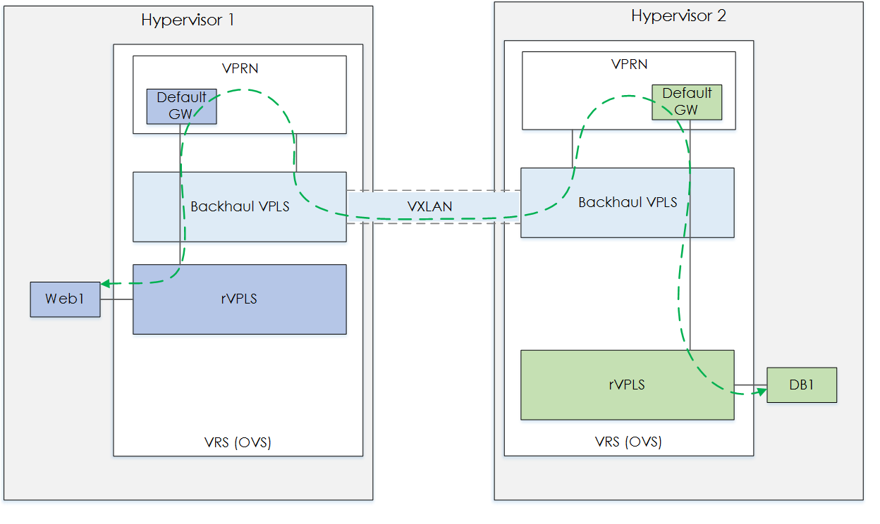 Nuage - VRS VPLS Backhaul Traffic Behaviour