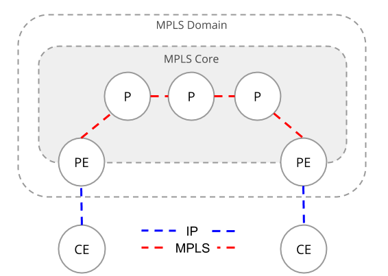 MPLS-Topology