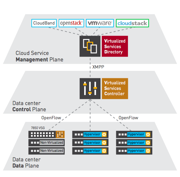 How to Build a Virtualized Nuage SDN Lab (Part 1 - Install VSD)