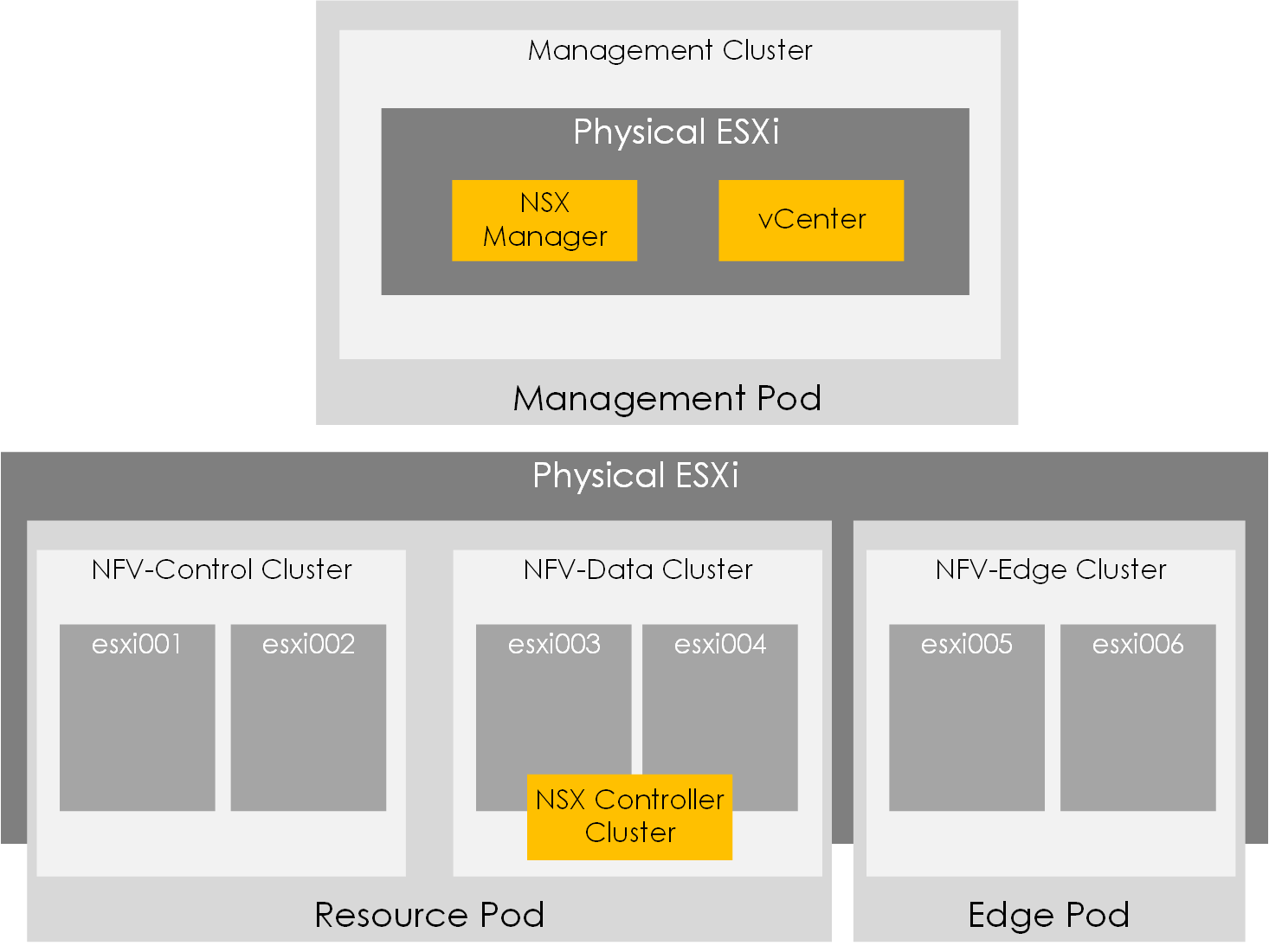 How to Build a Virtualized NSX-V SDN Lab (Part 1 - vSphere Infra)