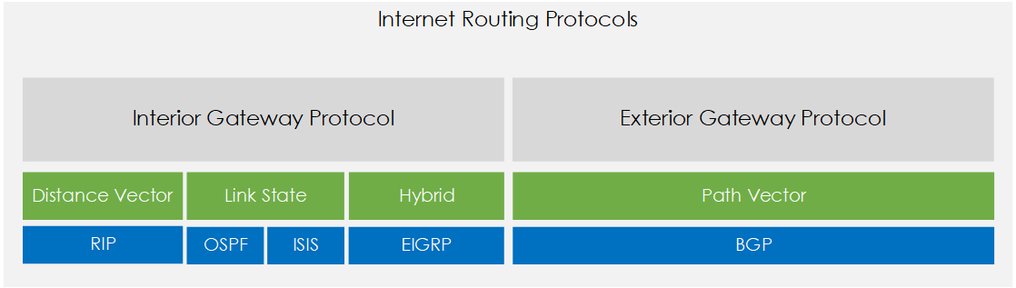Routing Protocols Compared - Distance Vector, Path Vector, Link State and Hybrid