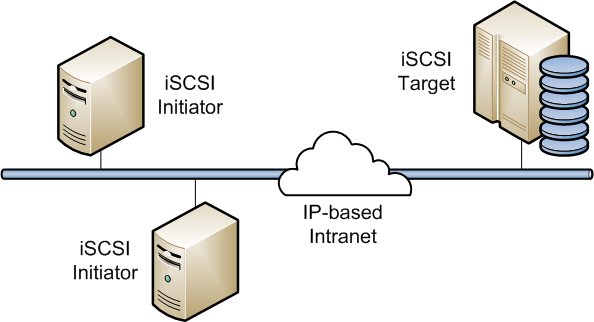 iSCSI - SAN Protocols Explained