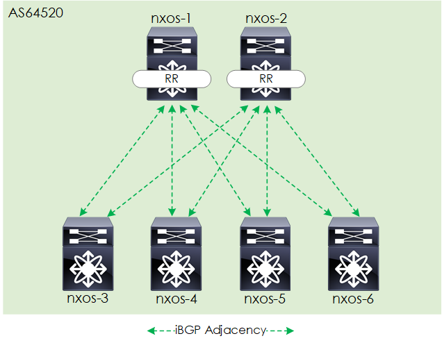 How to Build a NXOS-9000v Based EVPN VXLAN Fabric