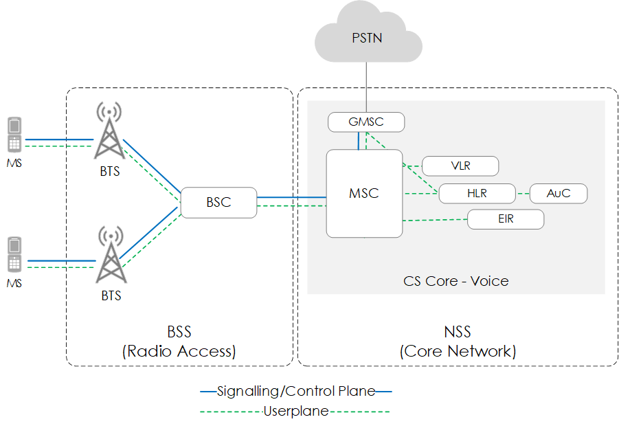 A Beginners Guide to Mobile Communication Infrastructure