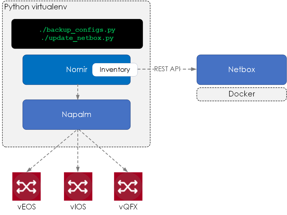 How to Build a Network Automation Stack with Nornir, Napalm and Netbox