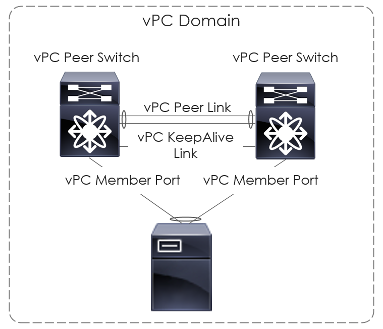 What is Cisco vPC (Virtual Port Channel)?